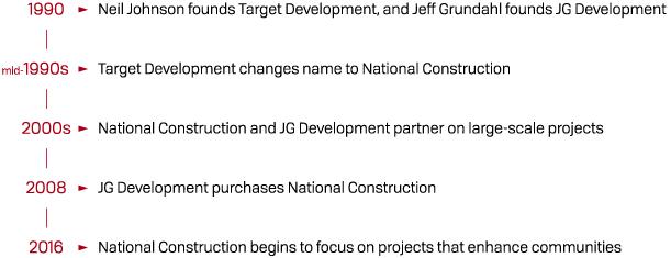 National Construction history timeline